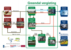 greendal-vergisting